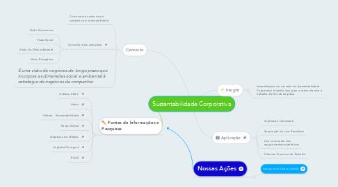 Mind Map: Sustentabilidade Corporativa
