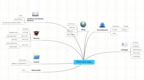 Mind Map: PLN for David Jodoin