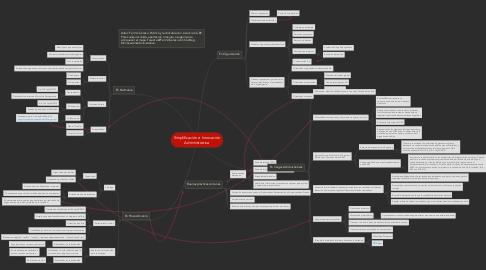 Mind Map: Simplificación e InnovaciónAdministrativa