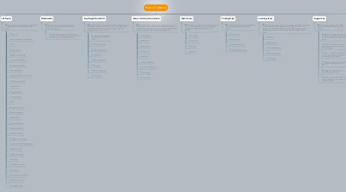 Mind Map: Main LD Website