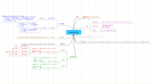 Mind Map: 草嶺古道行程