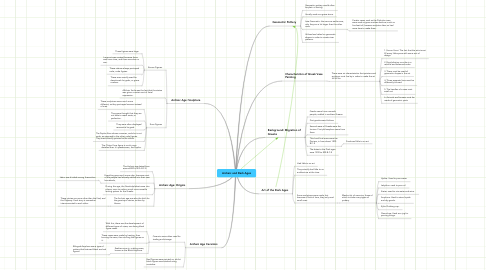 Mind Map: Archaic and Dark Ages
