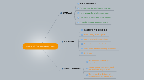 Mind Map: PASSING ON INFORMATION