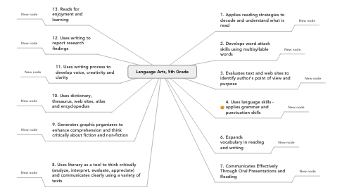 Mind Map: Language Arts, 5th Grade