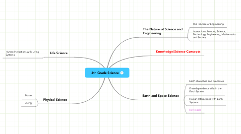 Mind Map: 4th Grade Science