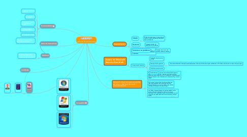 Mind Map: Antivirus Essential Security