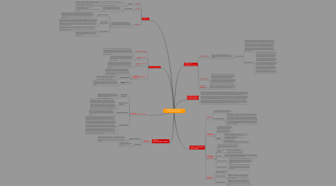 Mind Map: REGLAMENTO ESTUDIANTIL DE LA UNIVERSIDAD DE IBAGUE