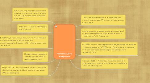 Mind Map: Ахматова Анна Андреевна