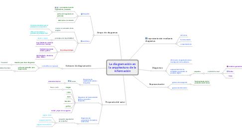Mind Map: La diagramación en la arquitectura de la información