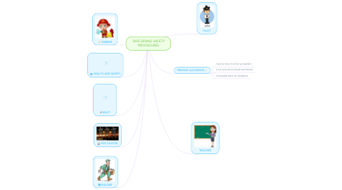 Mind Map: DISCUSSING SAFETY PROCEDURES