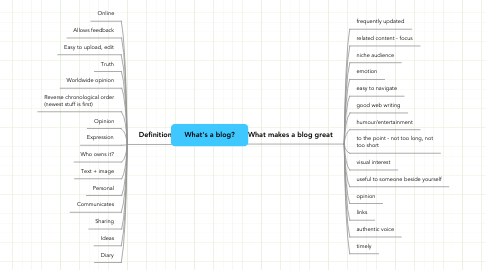 Mind Map: What's a blog?