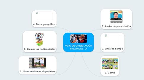 Mind Map: RUTA DE ORIENTACIÓN BALONCESTO