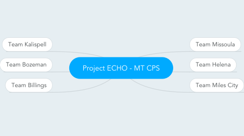 Mind Map: Project ECHO - MT CPS