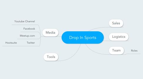 Mind Map: Drop In Sports