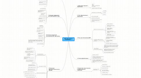 Mind Map: ИКТ в филологии и образовании