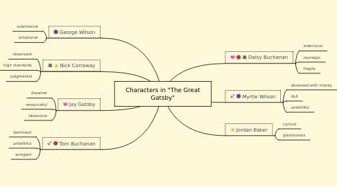 """Mind Map: Characters in """"The Great Gatsby"""""""