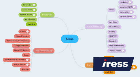 Mind Map: Notes