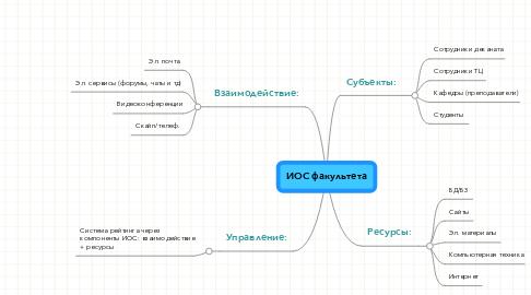 Mind Map: ИОС факультета