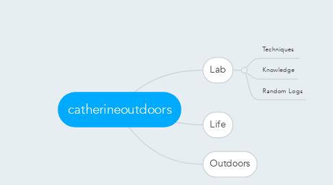 Mind Map: catherineoutdoors