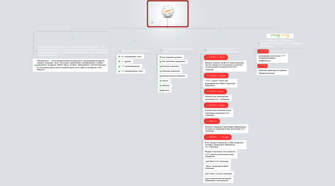 Mind Map: HyperText Markup Language (HTML)