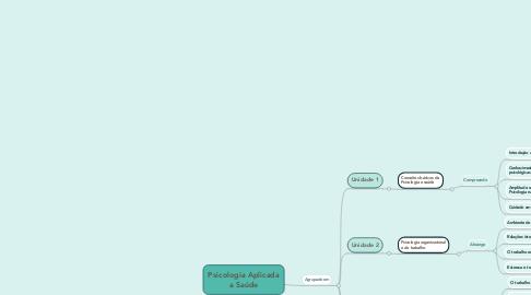 Mind Map: Psicologia Aplicadaa Saúde