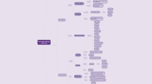 Mind Map: Psicologia Aplicada ao Direito