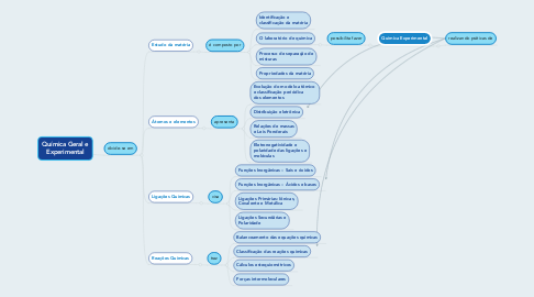 Mind Map: Química Geral e Experimental