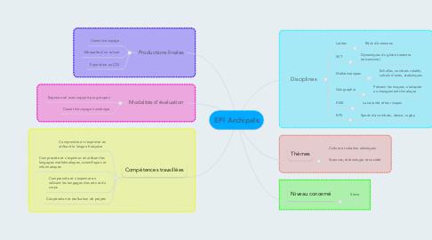 Mind Map: EPI Archipels