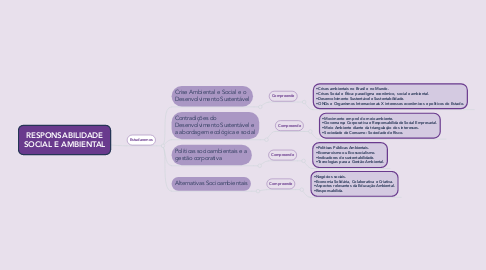 Mind Map: RESPONSABILIDADE SOCIAL E AMBIENTAL