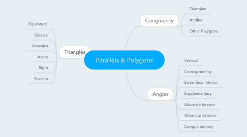Mind Map: Parallels & Polygons