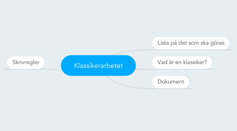 Mind Map: Klassikerarbetet