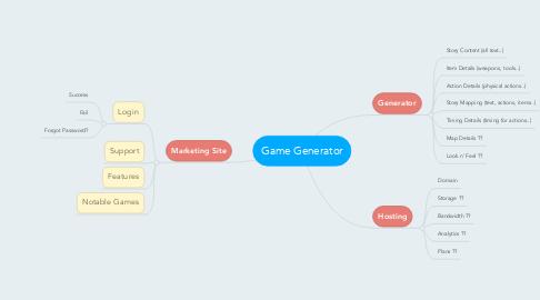 Mind Map: Game Generator