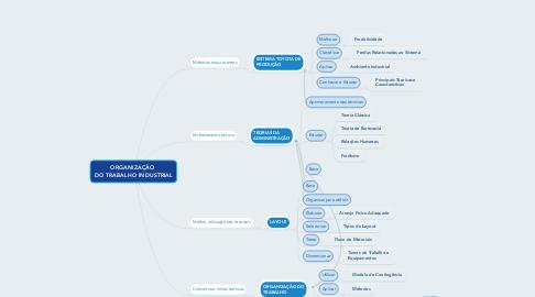 Mind Map: ORGANIZAÇÃO  DO TRABALHO INDUSTRIAL
