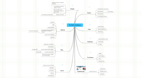 Mind Map: The Web in Healthcare