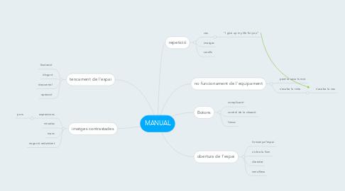 Mind Map: MANUAL