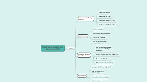 Mind Map: BIOLOGIA MOLECULAR E  BIOTECNOLOGIA