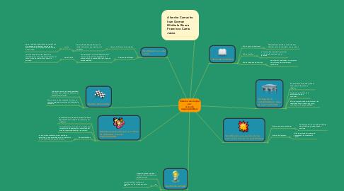 Mind Map: Sistema de control por áreas de responsabilidad.