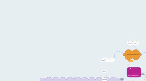 Mind Map: Teenage Pregnancy