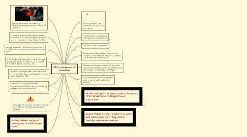 Mind Map: IDEA Categories of Disabilities