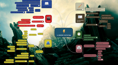 Mind Map: IL GENERE FANTASY
