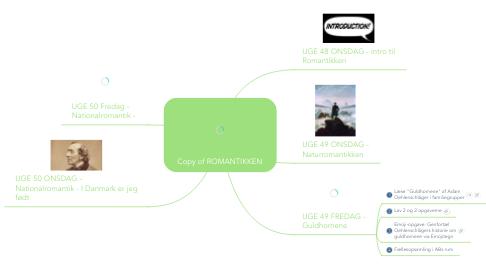 Mind Map: Copy of ROMANTIKKEN