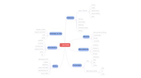 Mind Map: CICLOVIAS