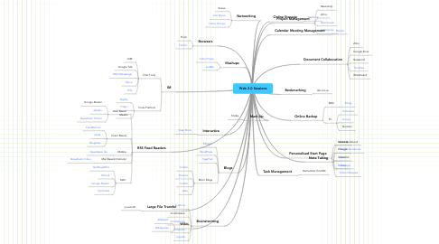 Mind Map: Web 2.0 Sessions