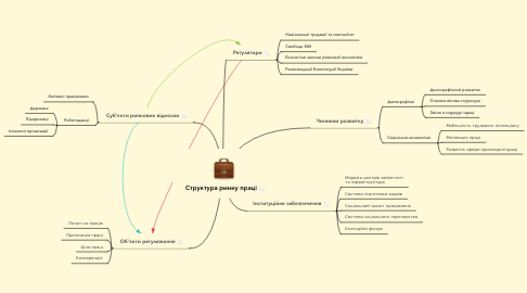 Mind Map: Структура ринку праці
