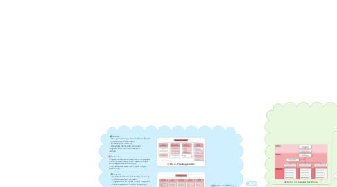 Mind Map: 10 - Projektorganisation