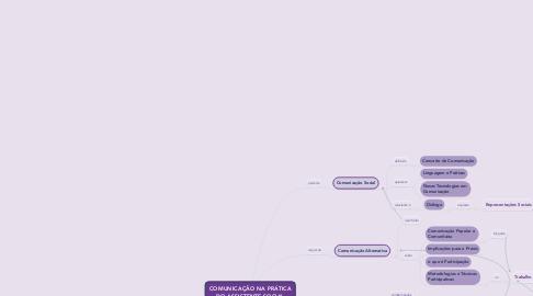 Mind Map: COMUNICAÇÃO NA PRÁTICADO ASSISTENTE SOCIAL