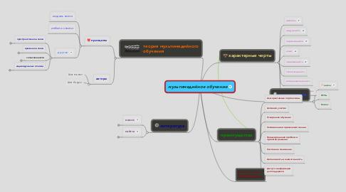 Mind Map: мультимедийное обучение