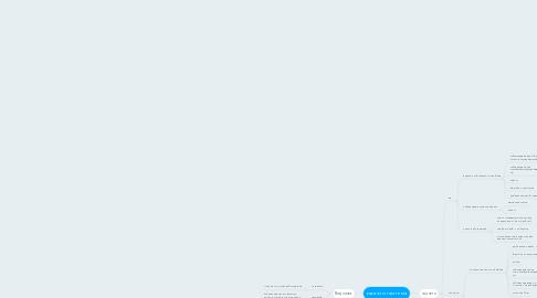 Mind Map: какая-то там тема