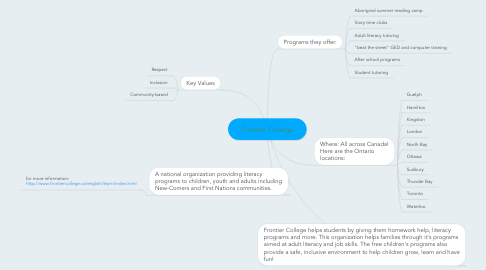 Mind Map: Frontier College