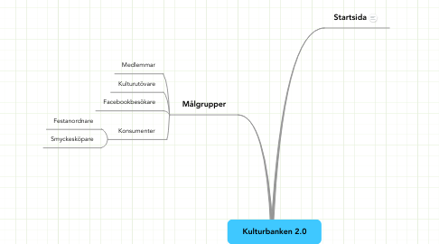 Mind Map: Kulturbanken 2.0